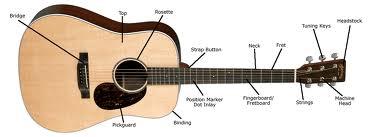 como aprender a tocar violão