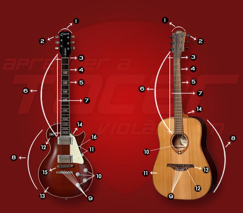 anatomia-violao-guitarra